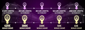 Gioco Digitale Bonus casino